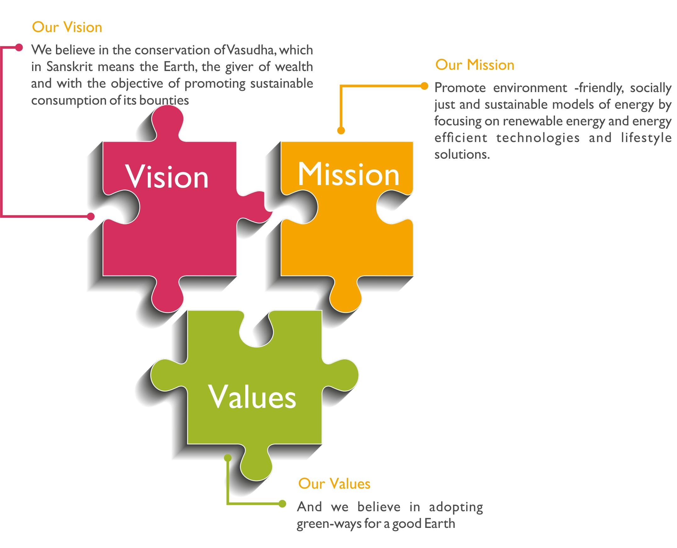 vasudha foundation mission