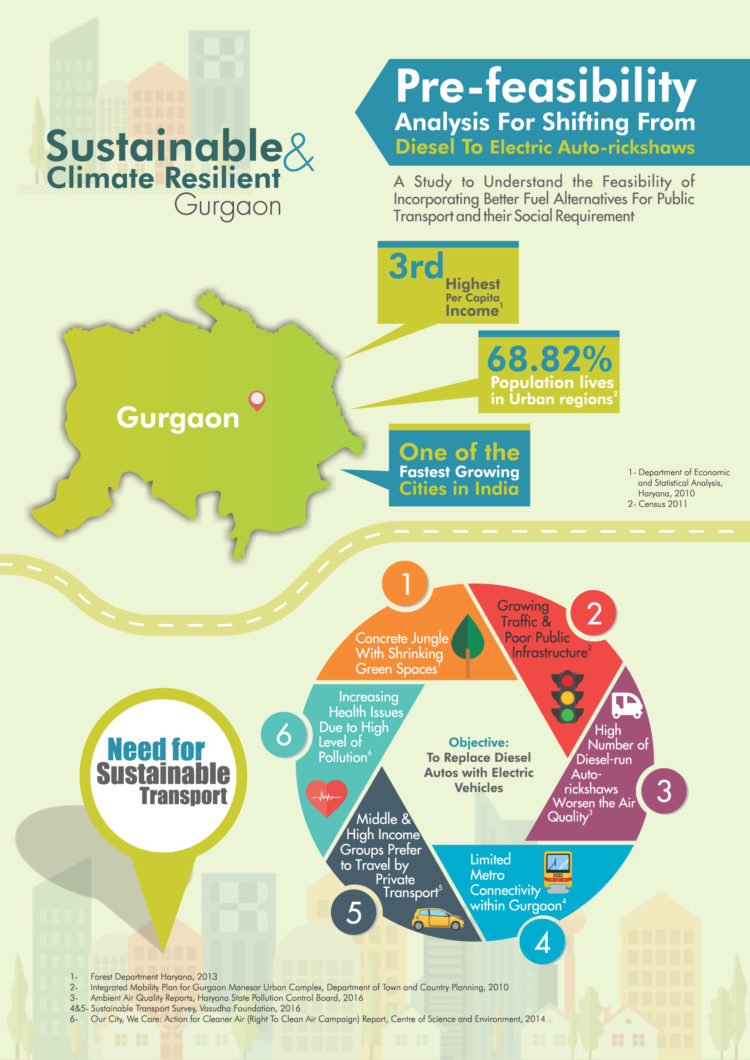 Infographic: Pre-feasibility Analysis for Shifting from Diesel to Electric Auto-rickshaws in Gurgaon